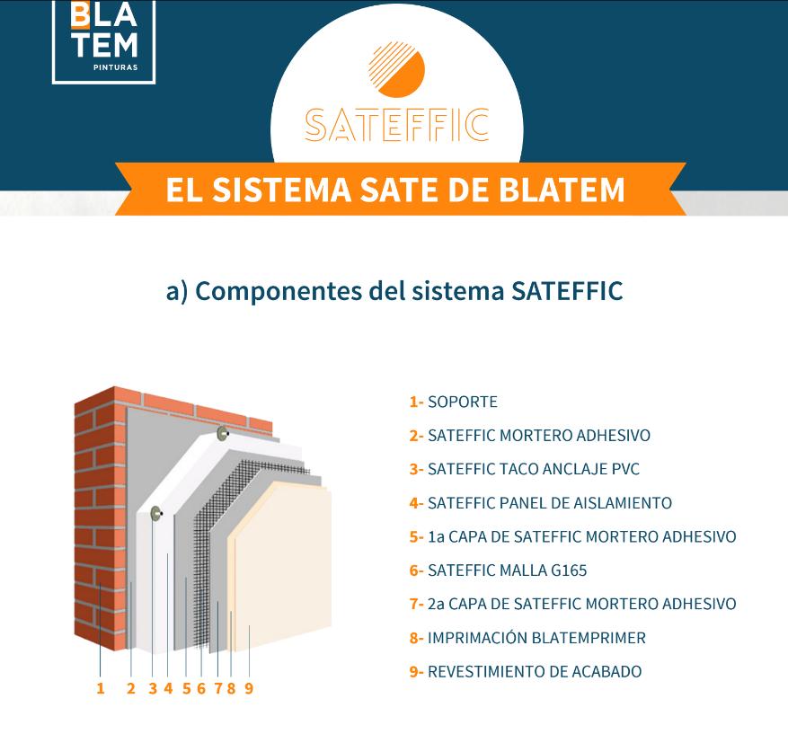 Componentes Sistema Sate Sateffic